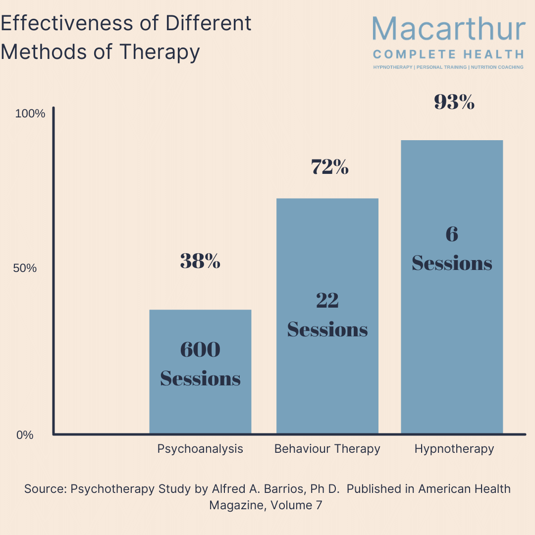 Effectiveness of Different Methods of Therapy
